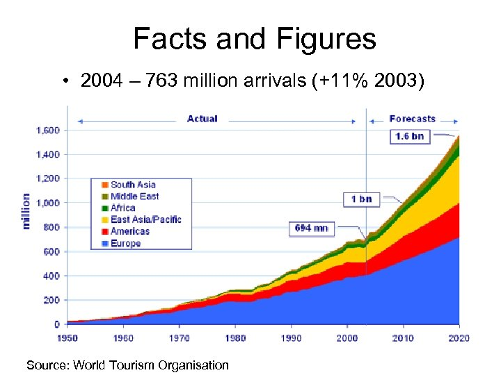 Facts and Figures • 2004 – 763 million arrivals (+11% 2003) Source: World Tourism