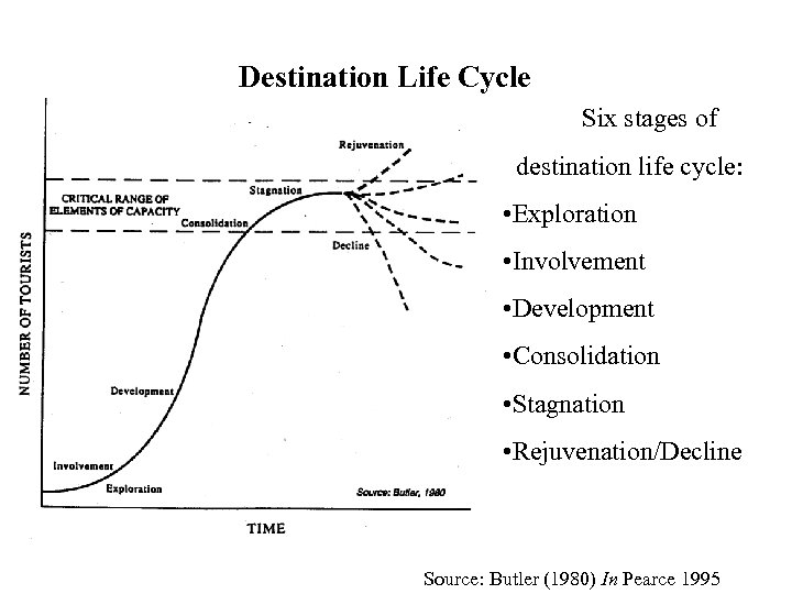 Destination Life Cycle Six stages of destination life cycle: • Exploration • Involvement •