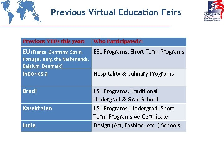 Previous Virtual Education Fairs Previous VEFs this year: Who Participated? : EU (France, Germany,