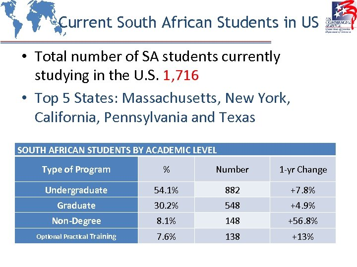 Current South African Students in US • Total number of SA students currently studying