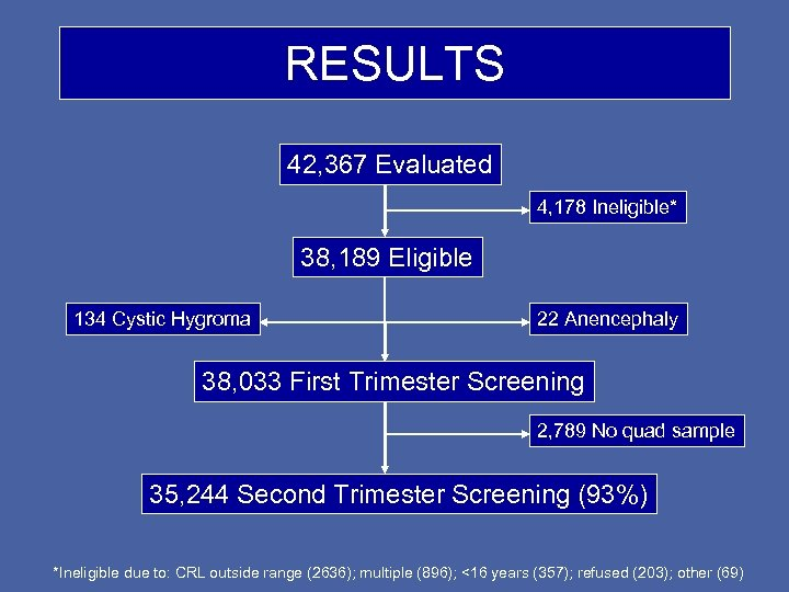 RESULTS 42, 367 Evaluated 4, 178 Ineligible* 38, 189 Eligible 134 Cystic Hygroma 22