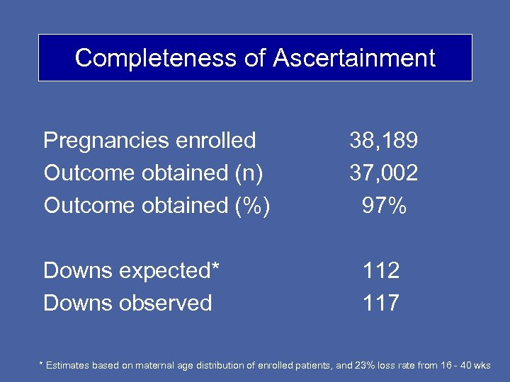 Completeness of Ascertainment Pregnancies enrolled Outcome obtained (n) Outcome obtained (%) Downs expected* Downs