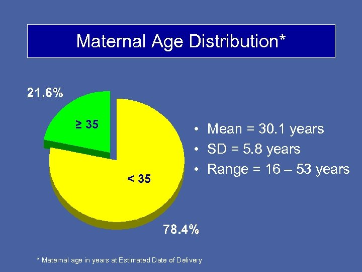 Maternal Age Distribution* ≥ 35 < 35 • Mean = 30. 1 years •