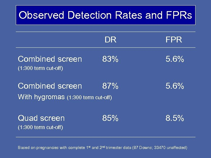 Observed Detection Rates and FPRs DR Combined screen FPR 83% 5. 6% 87% 5.