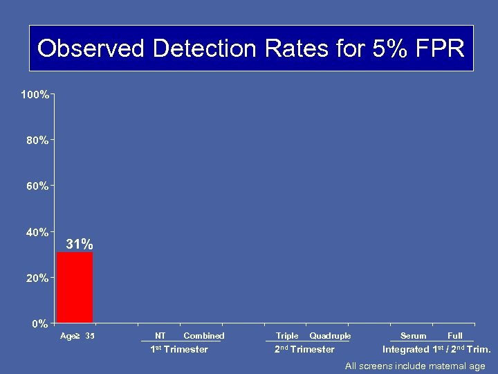 Observed Detection Rates for 5% FPR 100% 80% 60% 40% 31% 20% 0% Age≥