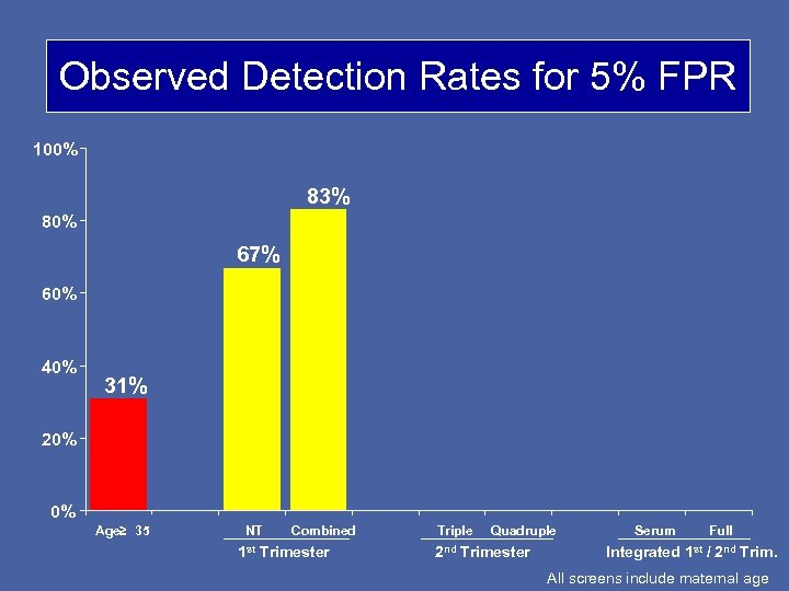 Observed Detection Rates for 5% FPR 100% 83% 80% 67% 60% 40% 31% 20%