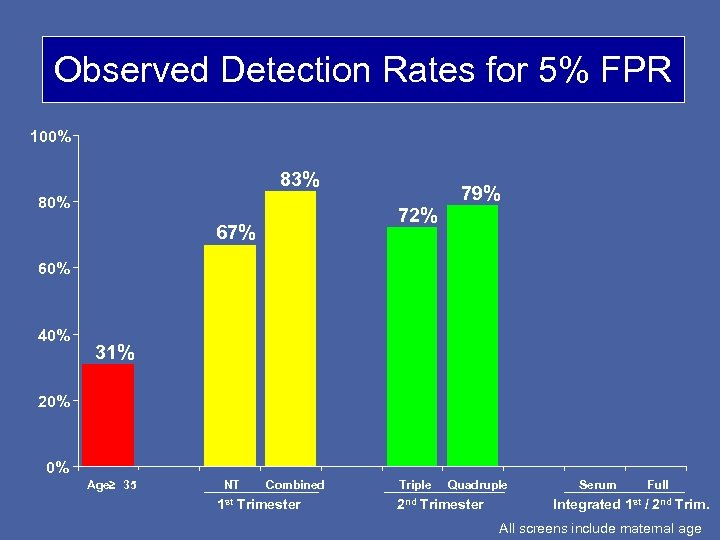 Observed Detection Rates for 5% FPR 100% 83% 80% 72% 67% 79% 60% 40%