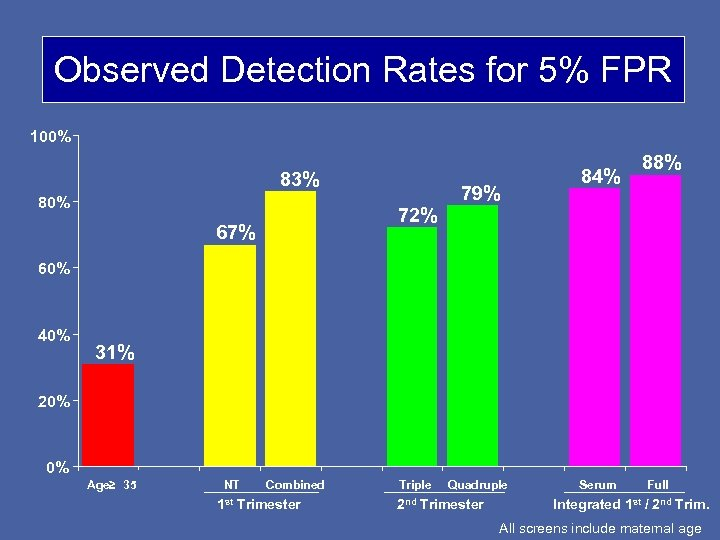 Observed Detection Rates for 5% FPR 100% 83% 80% 72% 67% 79% 84% 88%