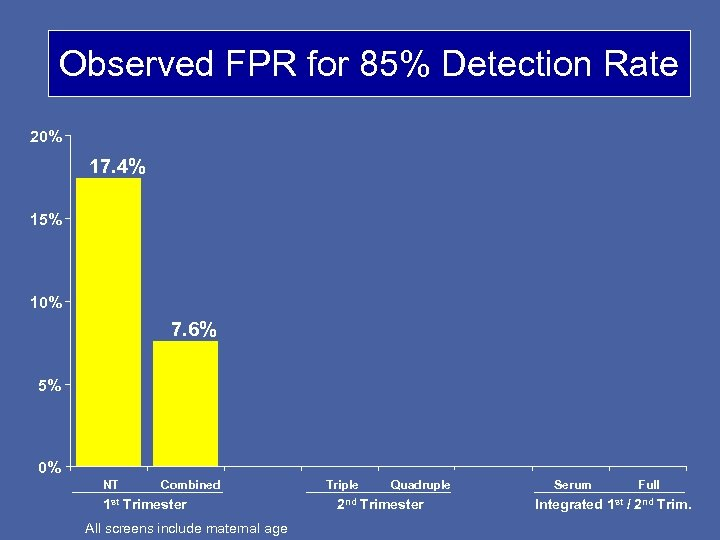 Observed FPR for 85% Detection Rate 20% 17. 4% 15% 10% 7. 6% 5%