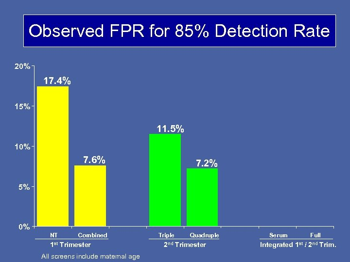Observed FPR for 85% Detection Rate 20% 17. 4% 15% 11. 5% 10% 7.