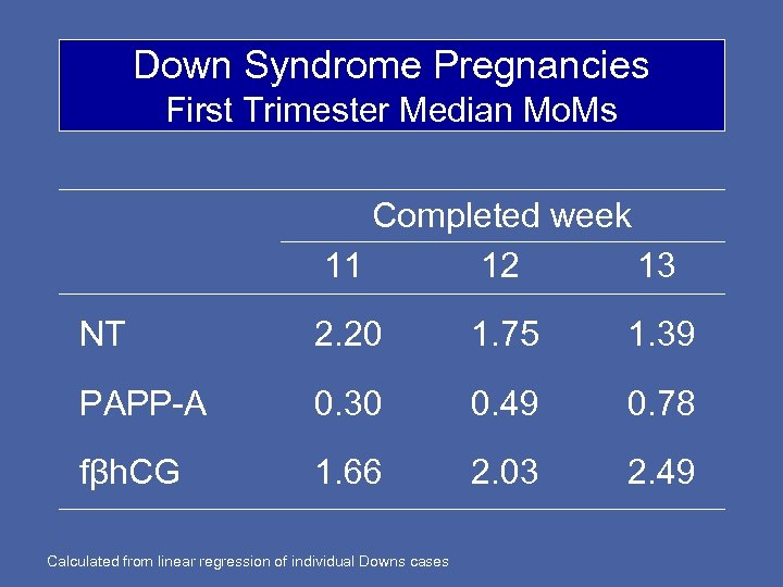 Down Syndrome Pregnancies First Trimester Median Mo. Ms Completed week 11 12 13 NT