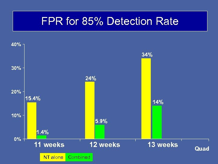 FPR for 85% Detection Rate 40% 34% 30% 24% 20% 15. 4% 10% 5.