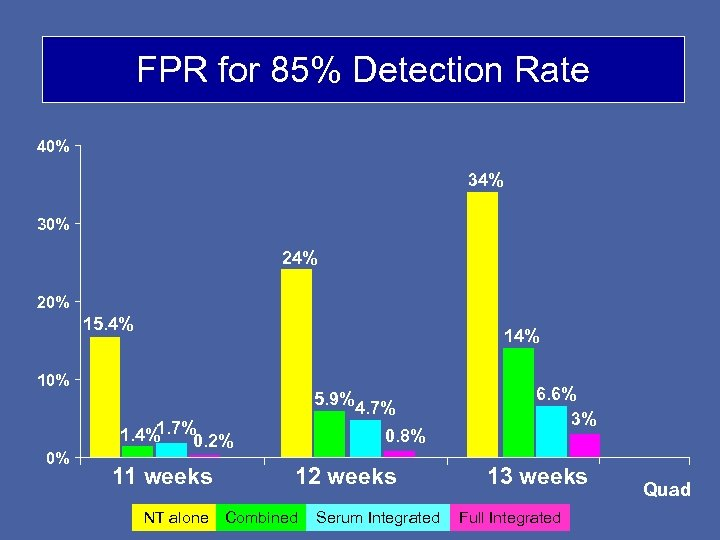 FPR for 85% Detection Rate 40% 34% 30% 24% 20% 15. 4% 10% 0%