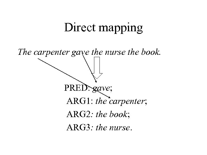 Direct mapping The carpenter gave the nurse the book. PRED: gave; ARG 1: the