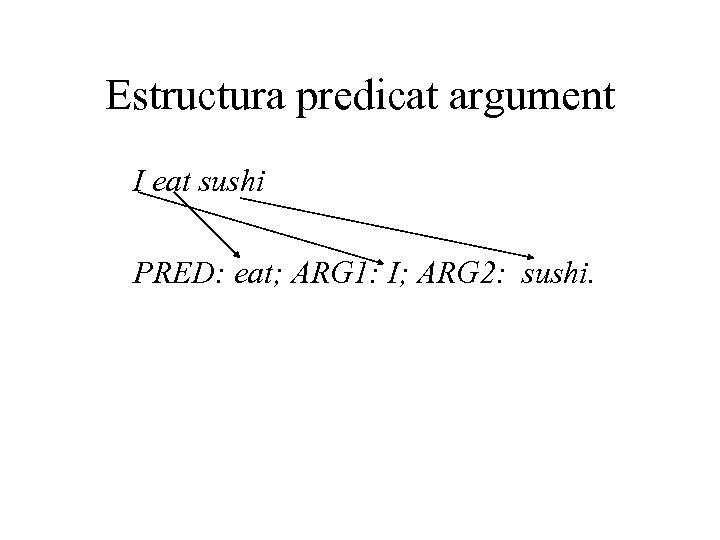 Estructura predicat argument I eat sushi PRED: eat; ARG 1: I; ARG 2: sushi.