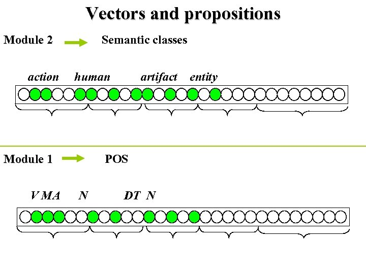 """Vectors and propositions Module 2 Semantic classes """"Mary drives a bus"""" action human artifact"""