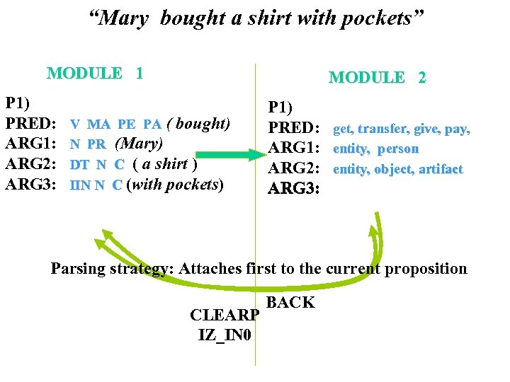 """""""Mary bought a shirt with pockets"""" MODULE 1 P 1) PRED: ARG 1: ARG"""