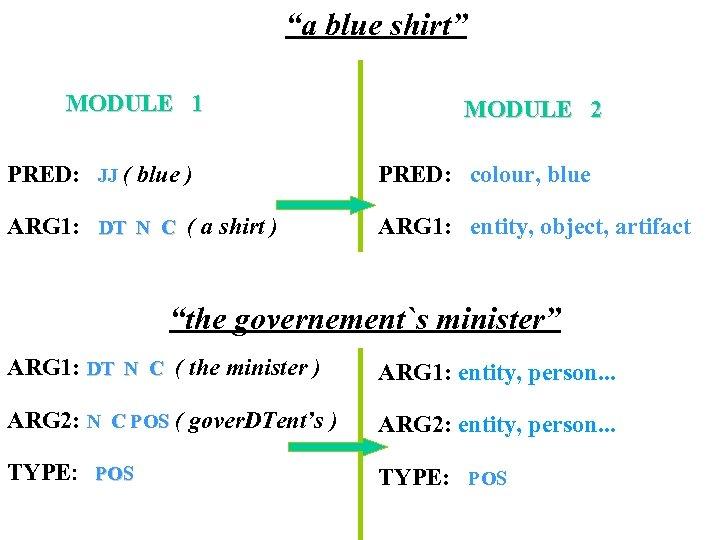 """""""a blue shirt"""" MODULE 1 MODULE 2 PRED: JJ ( blue ) PRED: colour,"""