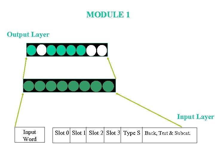 MODULE 1 Output Layer Input Word Slot 0 Slot 1 Slot 2 Slot 3