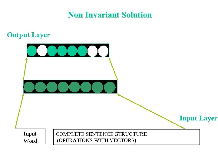Non Invariant Solution Output Layer Input Word COMPLETE SENTENCE STRUCTURE (OPERATIONS WITH VECTORS)