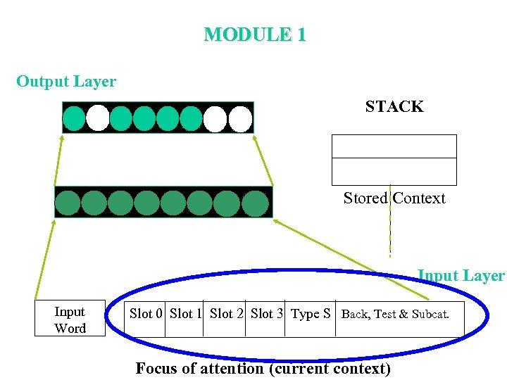 MODULE 1 Output Layer STACK Stored Context Input Layer Input Word Slot 0 Slot