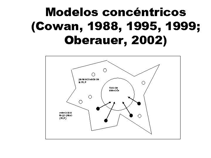 Modelos concéntricos (Cowan, 1988, 1995, 1999; Oberauer, 2002) parte activada de la MLP foco