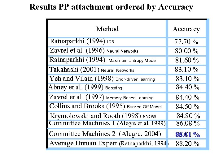 Results PP attachment ordered by Accuracy Method Accuracy Ratnaparkhi (1994) ID 3 Zavrel et