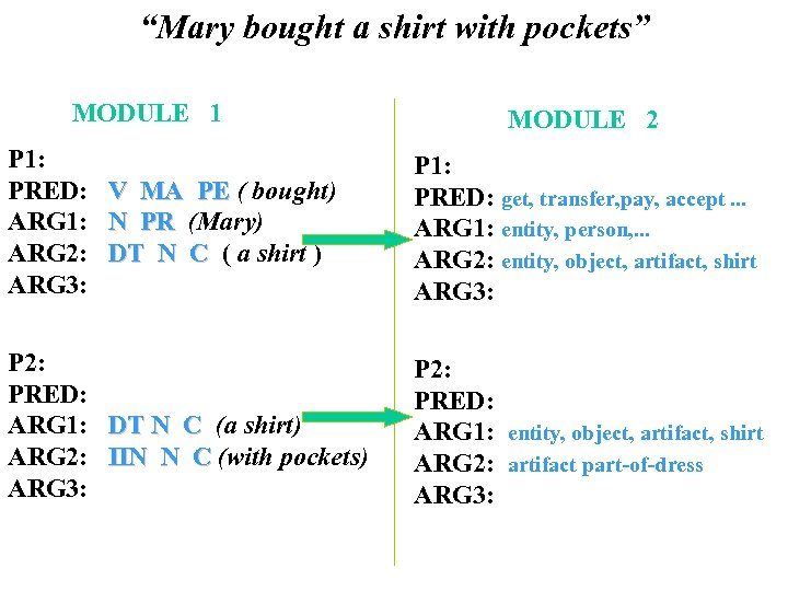 """""""Mary bought a shirt with pockets"""" MODULE 1 P 1: PRED: ARG 1: ARG"""