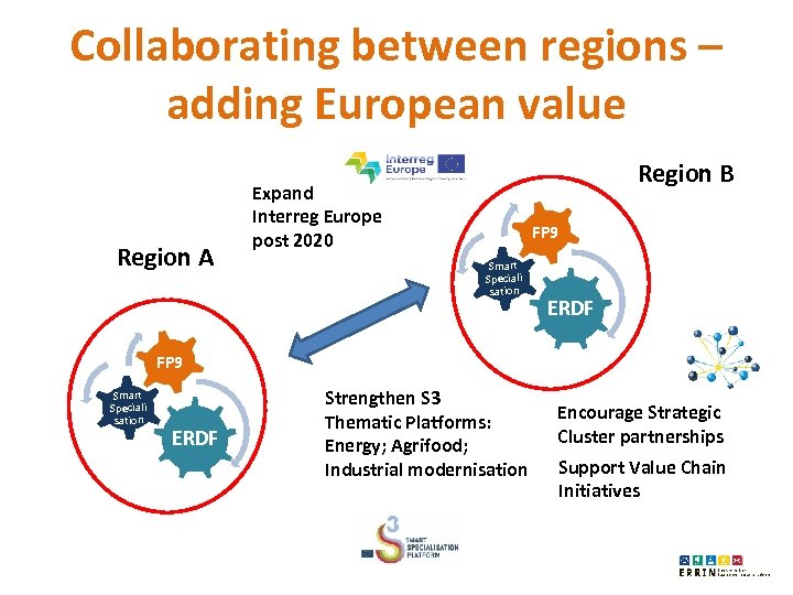 Collaborating between regions – adding European value Region A Region B Expand Interreg Europe