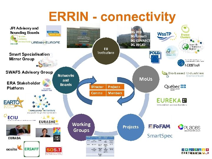 ERRIN - connectivity JPI Advisory and Sounding Boards EU institutions Smart Specialisation Mirror Group