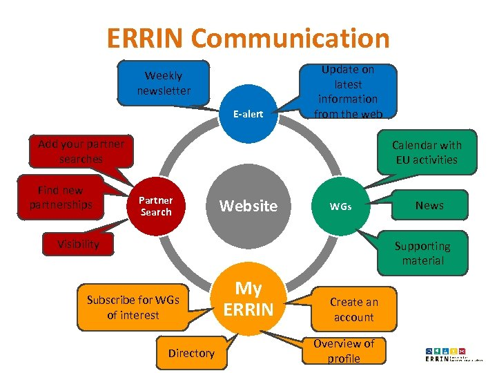 ERRIN Communication Weekly newsletter E-alert Update on latest information from the web Add your