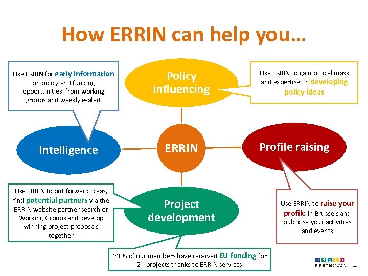 How ERRIN can help you… Use ERRIN for early information on policy and funding