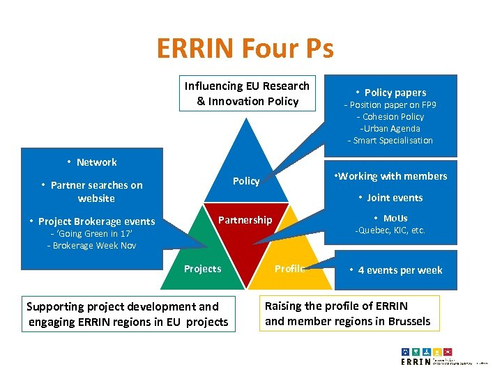 ERRIN Four Ps Influencing EU Research & Innovation Policy • Policy papers - Position
