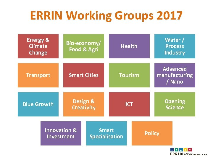 ERRIN Working Groups 2017 Energy & Climate Change Bio-economy/ Food & Agri Health Water