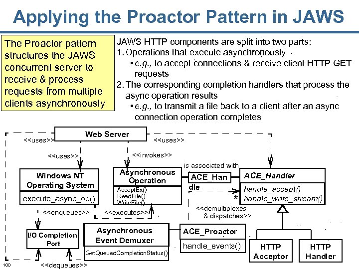 Applying the Proactor Pattern in JAWS The Proactor pattern structures the JAWS concurrent server