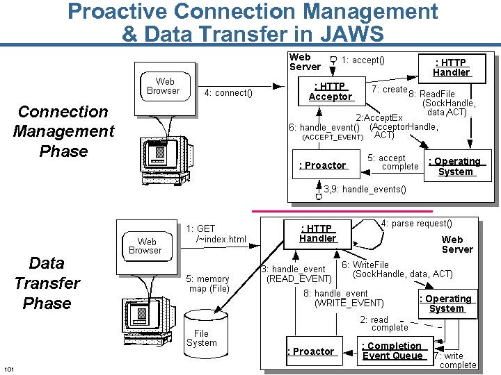 Proactive Connection Management & Data Transfer in JAWS 101