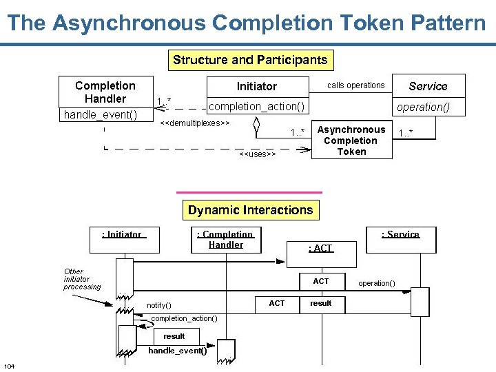 The Asynchronous Completion Token Pattern Structure and Participants Dynamic Interactions handle_event() 104