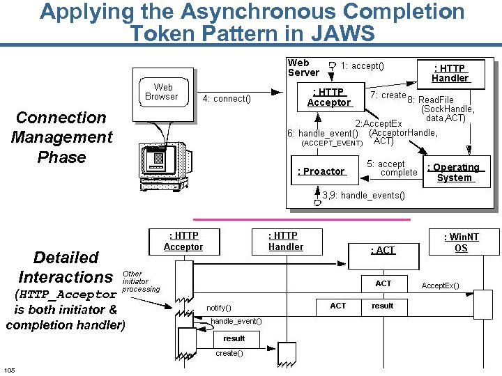 Applying the Asynchronous Completion Token Pattern in JAWS Detailed Interactions (HTTP_Acceptor is both initiator