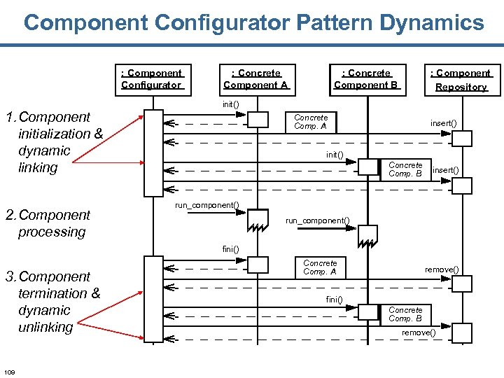 Component Configurator Pattern Dynamics : Component Configurator 1. Component initialization & dynamic linking 2.