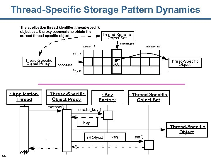 Thread-Specific Storage Pattern Dynamics The application thread identifier, thread-specific object set, & proxy cooperate
