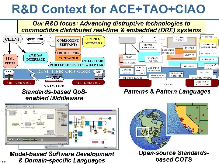 R&D Context for ACE+TAO+CIAO Our R&D focus: Advancing distruptive technologies to commoditize distributed real-time