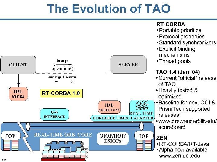 The Evolution of TAO RT-CORBA • Portable priorities • Protocol properties • Standard synchronizers