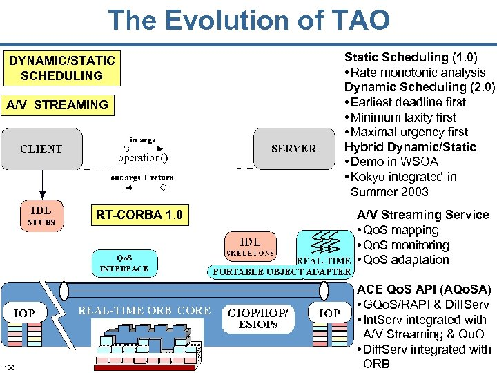 The Evolution of TAO DYNAMIC/STATIC SCHEDULING A/V STREAMING RT-CORBA 1. 0 138 Static Scheduling