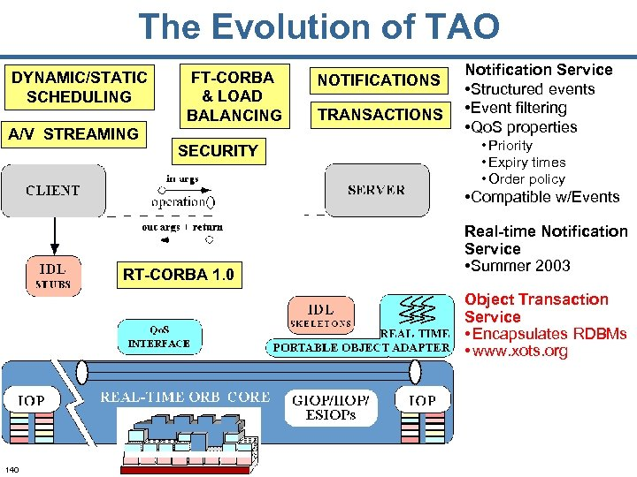 The Evolution of TAO DYNAMIC/STATIC SCHEDULING A/V STREAMING FT-CORBA & LOAD BALANCING SECURITY NOTIFICATIONS