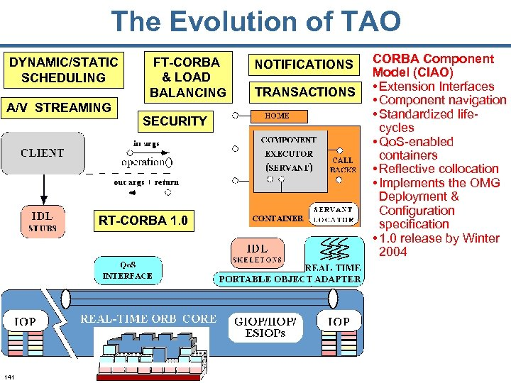 The Evolution of TAO DYNAMIC/STATIC SCHEDULING A/V STREAMING FT-CORBA & LOAD BALANCING SECURITY RT-CORBA