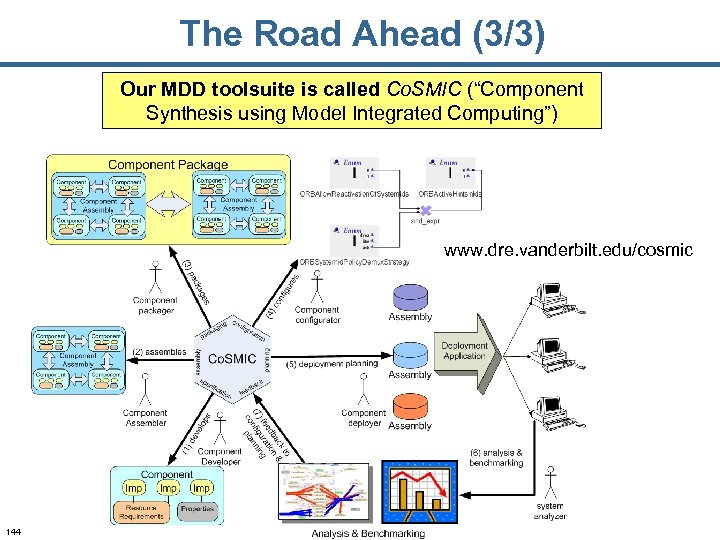 """The Road Ahead (3/3) Our MDD toolsuite is called Co. SMIC (""""Component Synthesis using"""