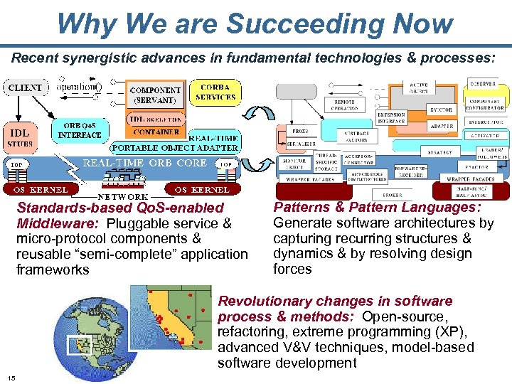 Why We are Succeeding Now Recent synergistic advances in fundamental technologies & processes: Standards-based