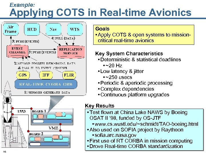 Example: Applying COTS in Real-time Avionics Goals • Apply COTS & open systems to