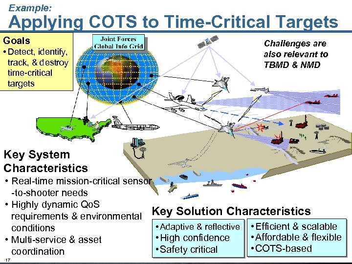Example: Applying COTS to Time-Critical Targets Goals • Detect, identify, track, & destroy time-critical