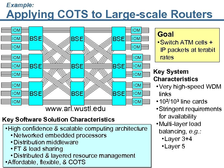 Example: Applying COTS to Large-scale Routers IOM IOM BSE BSE IOM Goal • Switch